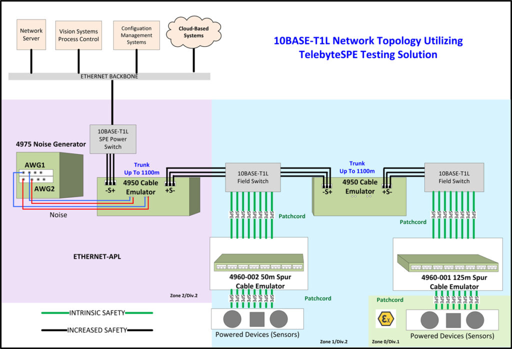 10BASE-T1L Network Topology Utilizing TelebyteSPE Testing Solution.