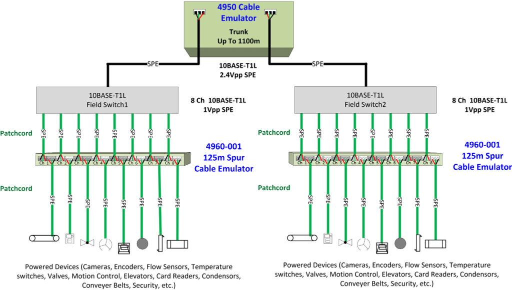 Use Case Example for Telebyte Model 4960-001 Spur Cable Emulator for test beds with 10BASE-T1L field switches and Powered Devices.
